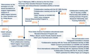OSCF Timeline